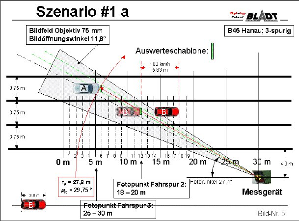 szenario1a. Poliscan Speed